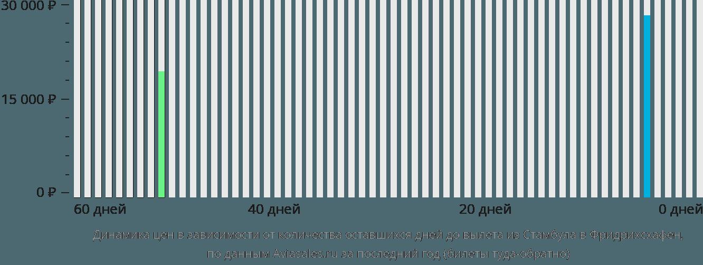 Динамика цен в зависимости от количества оставшихся дней до вылета из Стамбула в Фридрихсхафен