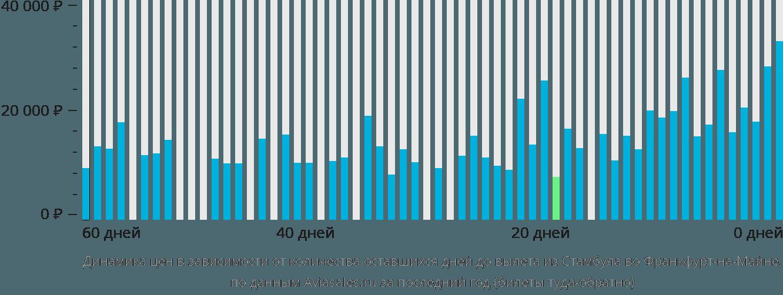 Динамика цен в зависимости от количества оставшихся дней до вылета из Стамбула во Франкфурт-на-Майне