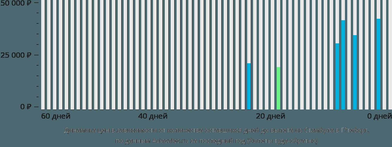 Динамика цен в зависимости от количества оставшихся дней до вылета из Стамбула в Гётеборг