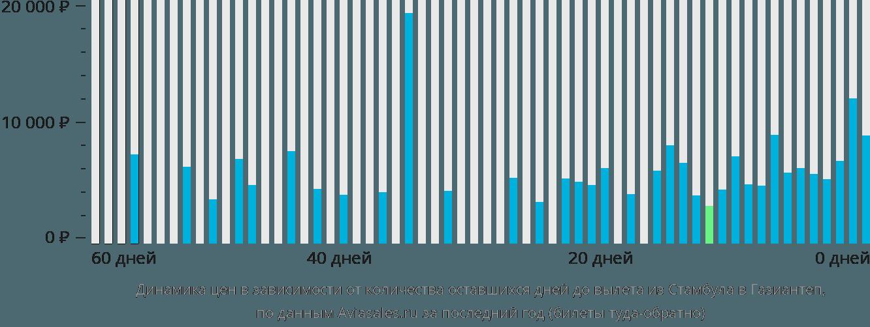 Динамика цен в зависимости от количества оставшихся дней до вылета из Стамбула в Газиантеп