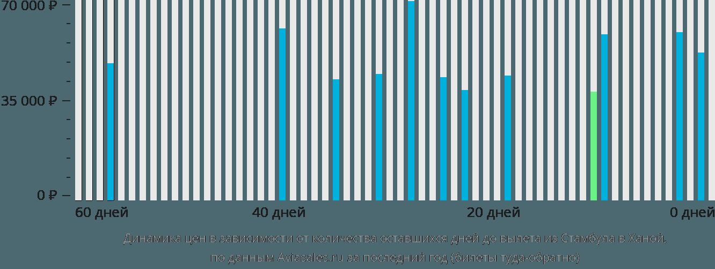 Динамика цен в зависимости от количества оставшихся дней до вылета из Стамбула в Ханой