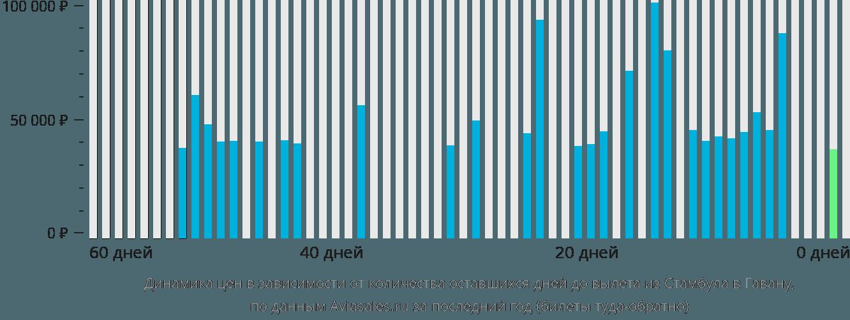 Динамика цен в зависимости от количества оставшихся дней до вылета из Стамбула в Гавану