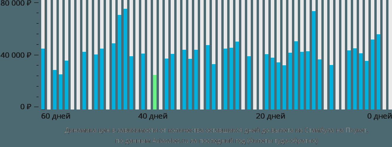 Динамика цен в зависимости от количества оставшихся дней до вылета из Стамбула на Пхукет
