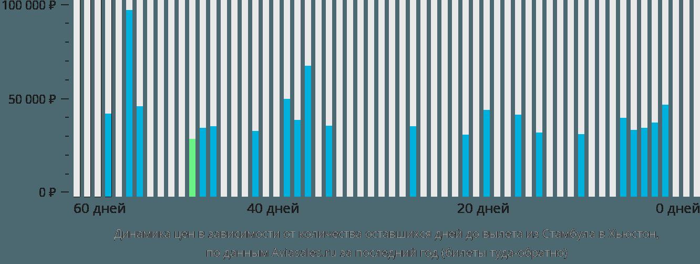 Динамика цен в зависимости от количества оставшихся дней до вылета из Стамбула в Хьюстон