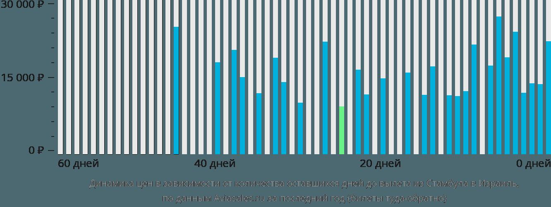 Динамика цен в зависимости от количества оставшихся дней до вылета из Стамбула в Израиль