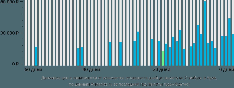 Динамика цен в зависимости от количества оставшихся дней до вылета из Стамбула в Ирак