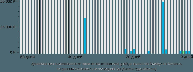 Динамика цен в зависимости от количества оставшихся дней до вылета из Стамбула в Кютахья
