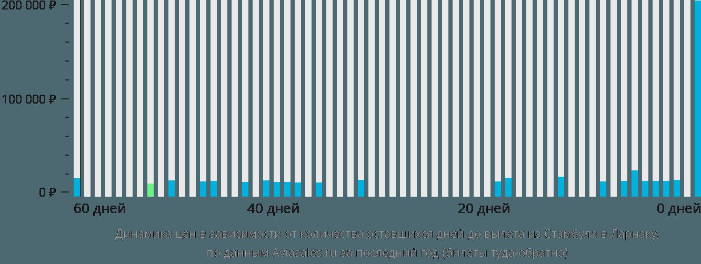 Динамика цен в зависимости от количества оставшихся дней до вылета из Стамбула в Ларнаку