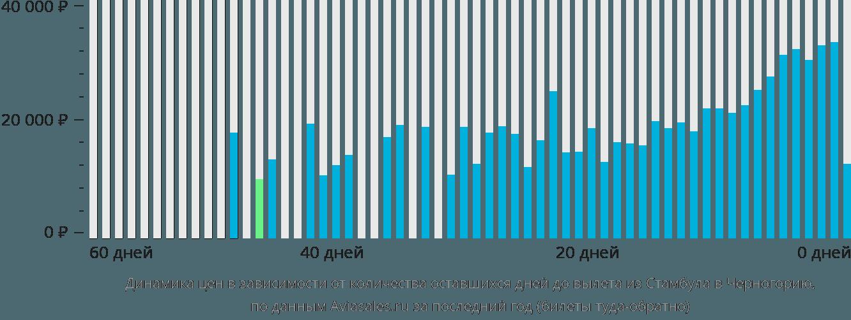 Динамика цен в зависимости от количества оставшихся дней до вылета из Стамбула в Черногорию
