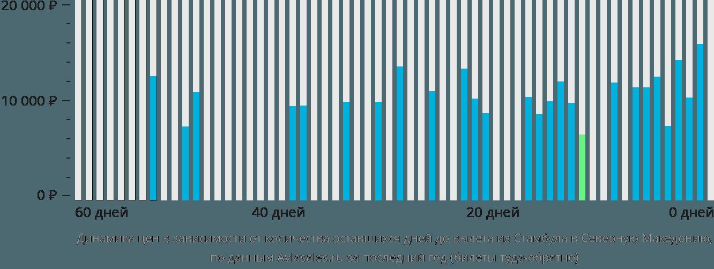 Динамика цен в зависимости от количества оставшихся дней до вылета из Стамбула в Северную Македонию