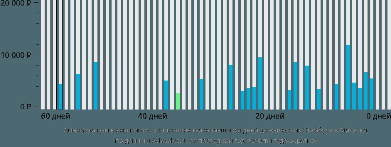Динамика цен в зависимости от количества оставшихся дней до вылета из Стамбула в Малатья