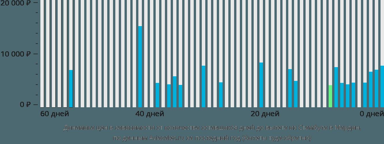 Динамика цен в зависимости от количества оставшихся дней до вылета из Стамбула в Мардин