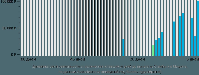 Динамика цен в зависимости от количества оставшихся дней до вылета из Стамбула в Мисрата