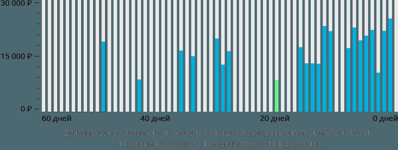 Динамика цен в зависимости от количества оставшихся дней до вылета из Стамбула в Мальту