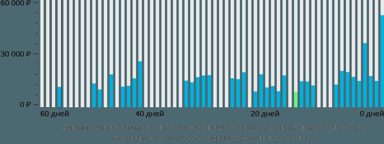 Динамика цен в зависимости от количества оставшихся дней до вылета из Стамбула в Мюнхен