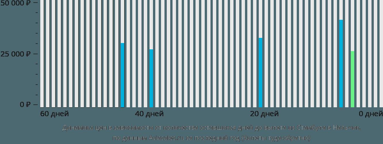 Динамика цен в зависимости от количества оставшихся дней до вылета из Стамбула в Нальчик