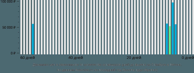 Динамика цен в зависимости от количества оставшихся дней до вылета из Стамбула в Нячанг