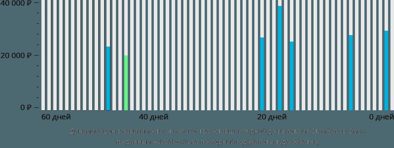 Динамика цен в зависимости от количества оставшихся дней до вылета из Стамбула в Омск
