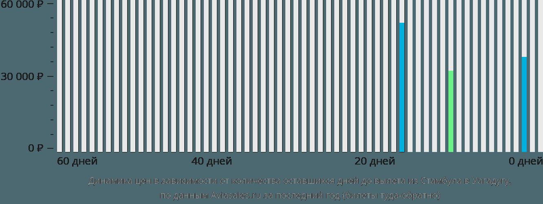 Динамика цен в зависимости от количества оставшихся дней до вылета из Стамбула в Уагадугу