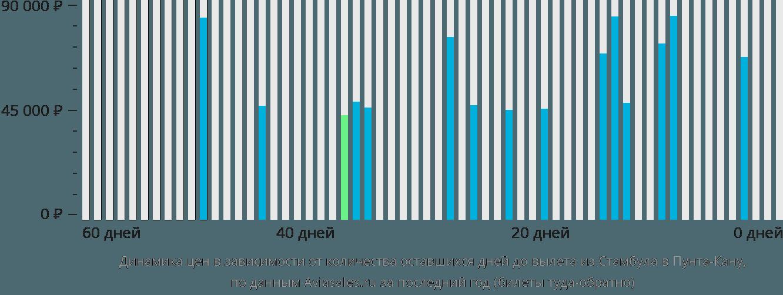 Динамика цен в зависимости от количества оставшихся дней до вылета из Стамбула в Пунта-Кану
