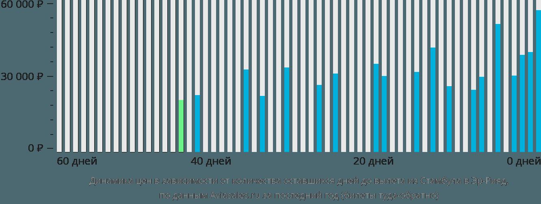Динамика цен в зависимости от количества оставшихся дней до вылета из Стамбула в Эр-Рияд