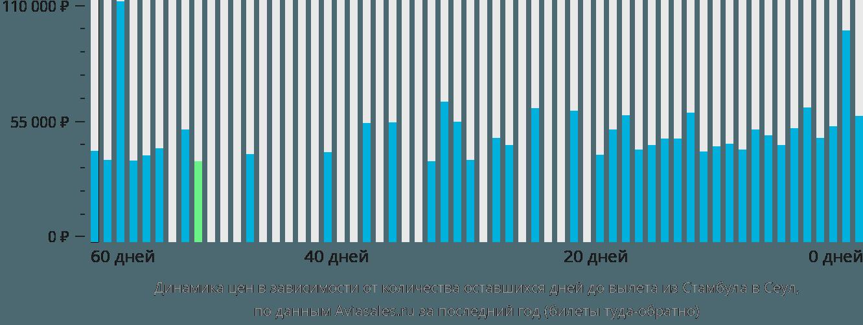 Динамика цен в зависимости от количества оставшихся дней до вылета из Стамбула в Сеул