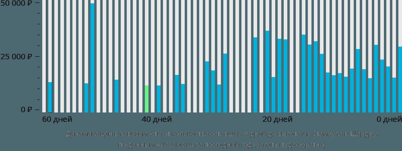 Динамика цен в зависимости от количества оставшихся дней до вылета из Стамбула в Шарджу