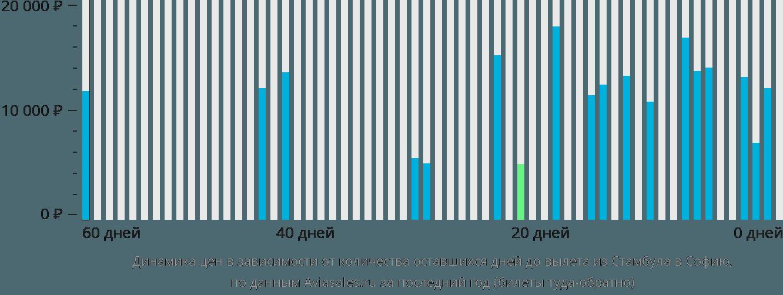 Динамика цен в зависимости от количества оставшихся дней до вылета из Стамбула в Софию