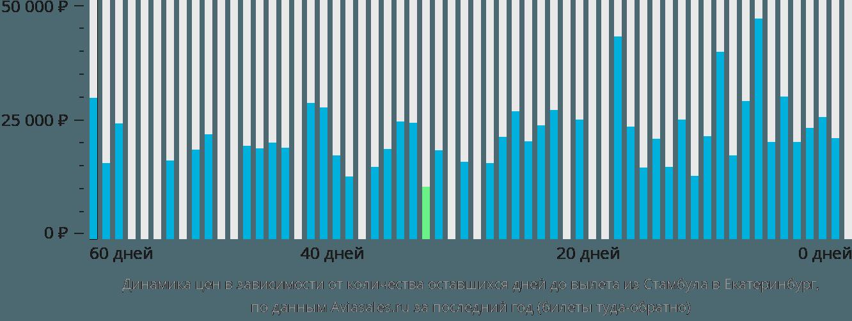 Динамика цен в зависимости от количества оставшихся дней до вылета из Стамбула в Екатеринбург