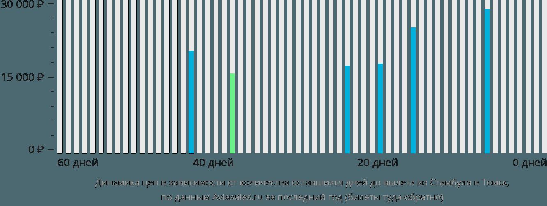 Динамика цен в зависимости от количества оставшихся дней до вылета из Стамбула в Томск