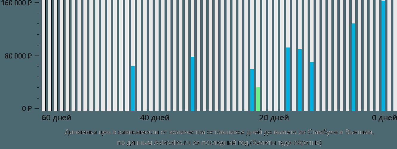 Динамика цен в зависимости от количества оставшихся дней до вылета из Стамбула в Вьетнам