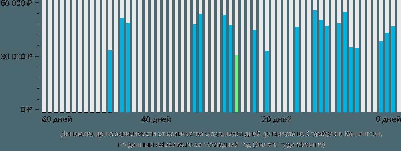 Динамика цен в зависимости от количества оставшихся дней до вылета из Стамбула в Вашингтон