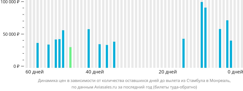 Динамика цен в зависимости от количества оставшихся дней до вылета из Стамбула в Монреаль