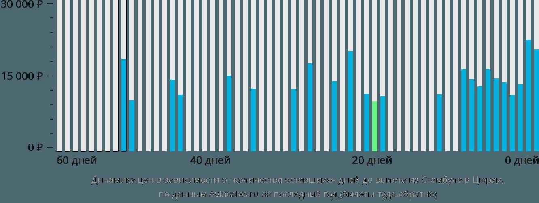 Динамика цен в зависимости от количества оставшихся дней до вылета из Стамбула в Цюрих