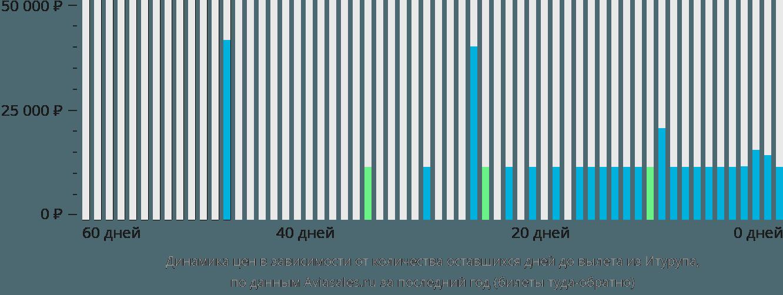 Динамика цен в зависимости от количества оставшихся дней до вылета из Итурупа