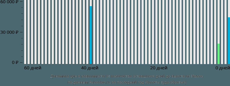 Динамика цен в зависимости от количества оставшихся дней до вылета из Ивало