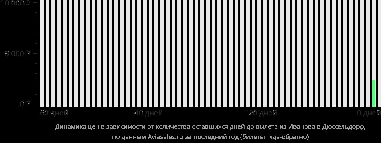 Динамика цен в зависимости от количества оставшихся дней до вылета из Иваново в Дюссельдорф