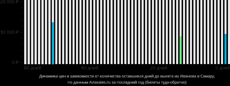 Динамика цен в зависимости от количества оставшихся дней до вылета из Иваново в Самару