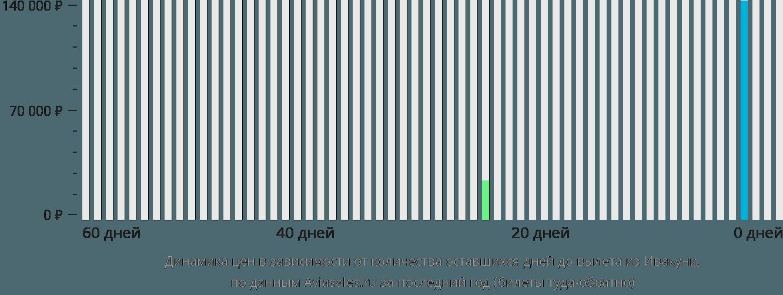 Динамика цен в зависимости от количества оставшихся дней до вылета из Ивакуни