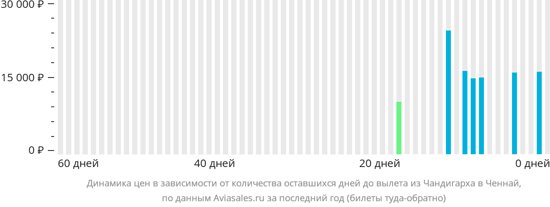 Динамика цен в зависимости от количества оставшихся дней до вылета из Чандигарха в Ченнай