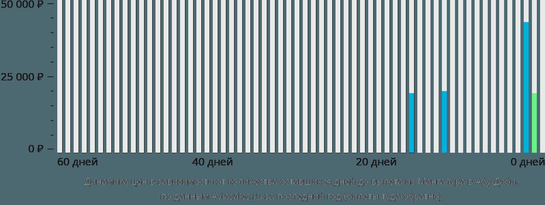 Динамика цен в зависимости от количества оставшихся дней до вылета из Мангалура в Абу-Даби