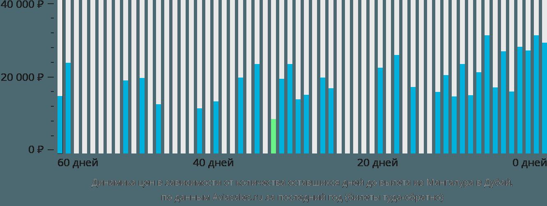 Динамика цен в зависимости от количества оставшихся дней до вылета из Мангалура в Дубай