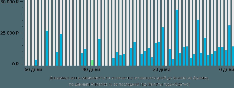 Динамика цен в зависимости от количества оставшихся дней до вылета из Джаммы