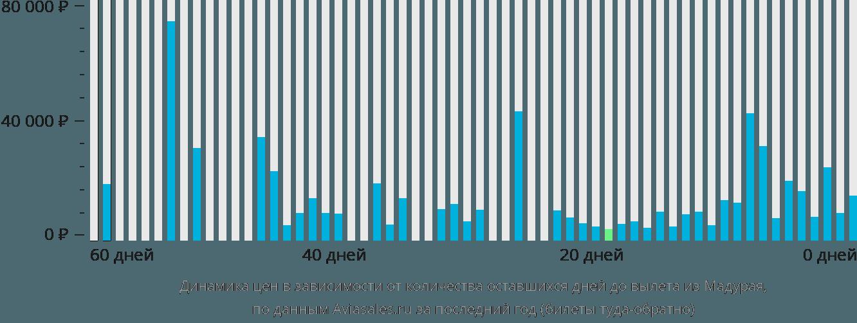Динамика цен в зависимости от количества оставшихся дней до вылета из Мадурая