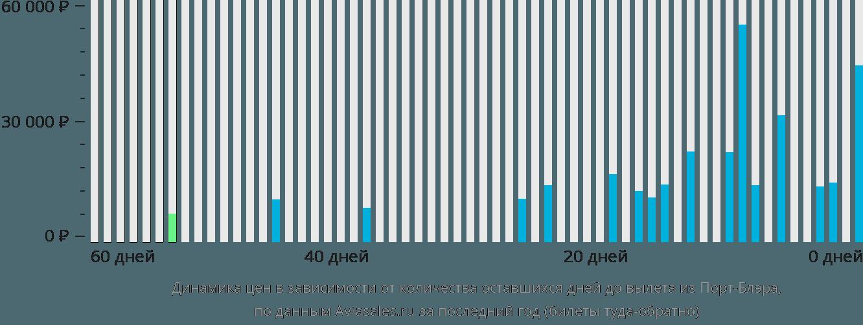 Динамика цен в зависимости от количества оставшихся дней до вылета из Порт-Блэра