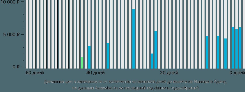 Динамика цен в зависимости от количества оставшихся дней до вылета из Измира в Адану