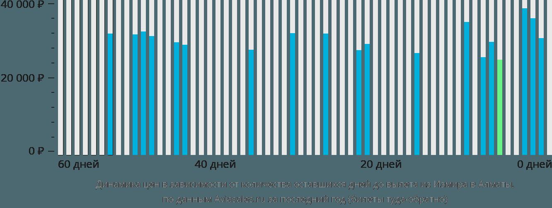 Динамика цен в зависимости от количества оставшихся дней до вылета из Измира в Алматы