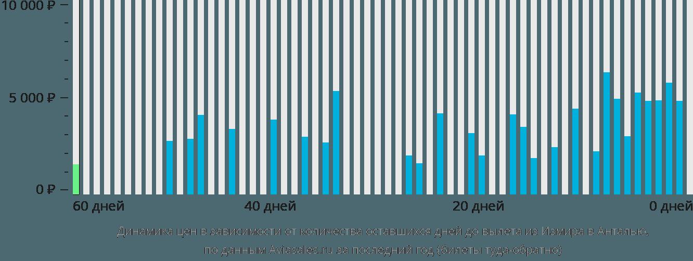 Динамика цен в зависимости от количества оставшихся дней до вылета из Измира в Анталью