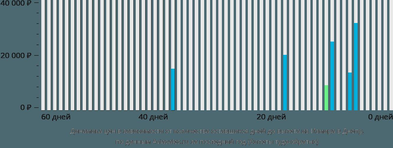 Динамика цен в зависимости от количества оставшихся дней до вылета из Измира в Днепр