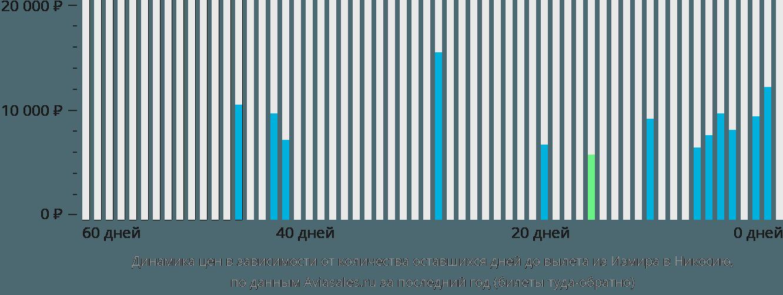Динамика цен в зависимости от количества оставшихся дней до вылета из Измира в Никосию